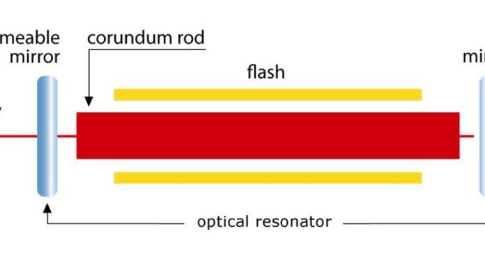 Szczegółowa konstrukcja lasera