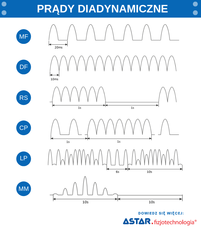 Prądy diadynamiczne - kształt przebiegu