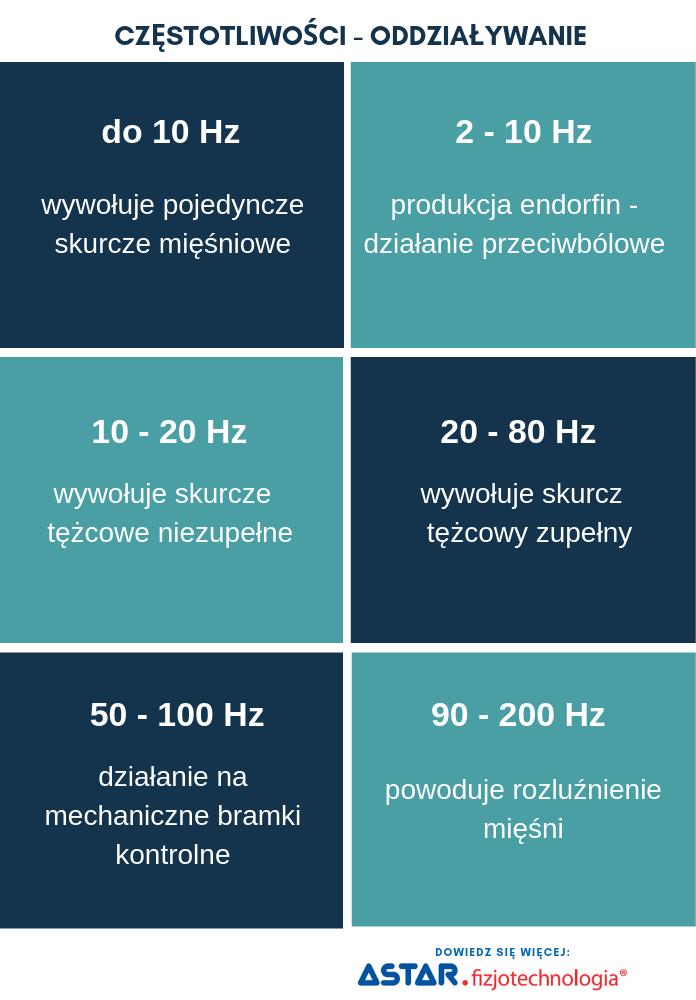 Parametry częstotliwości