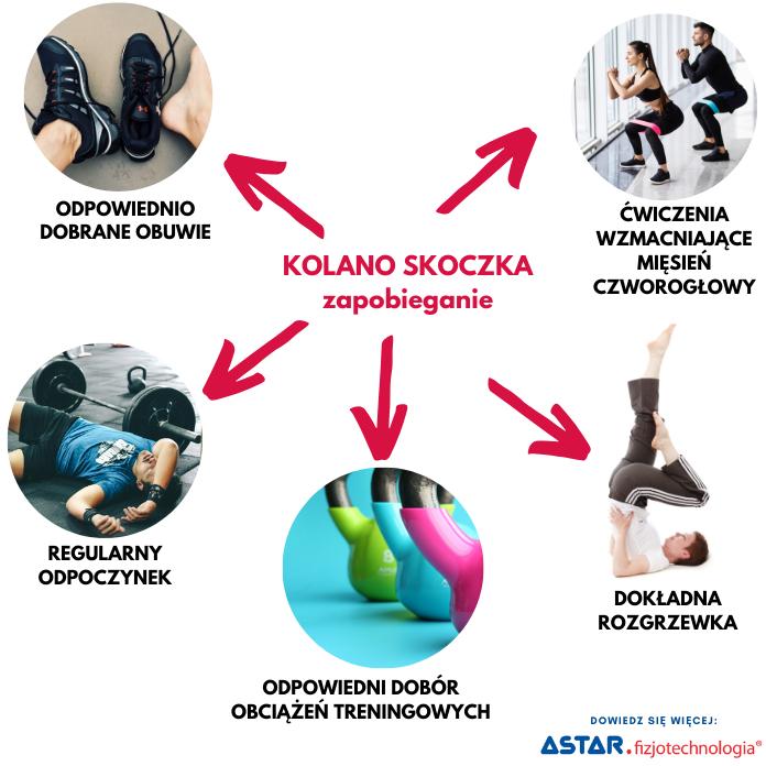 Jak zapobiegać kontuzji kolana skoczka