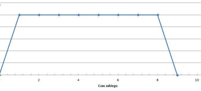 przebieg sily ciagnacej w zabiegu statycznym