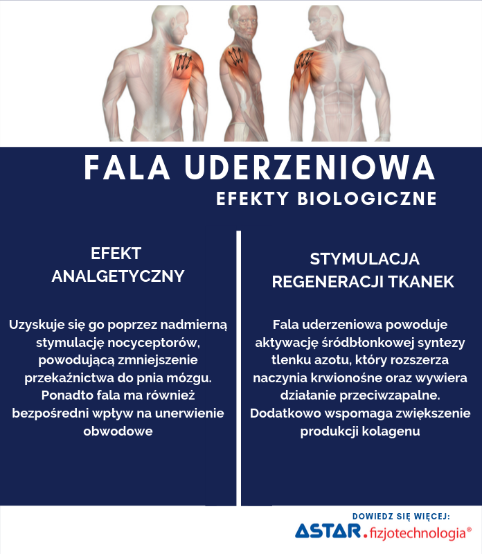Efekty terapii fala uderzeniową