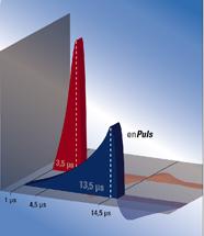 Porównanie fali napędzanej kompresorem i elektromagnetycznie