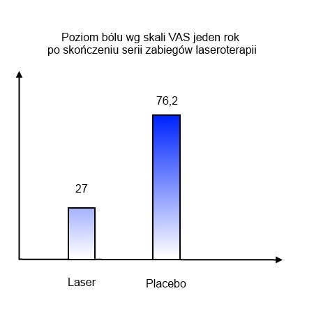Zastosowanie laseroterapii wpatologii łąkotek