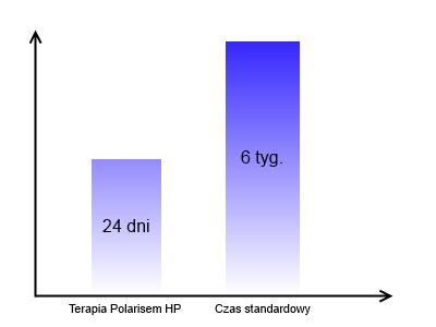 Czas regeneracji wiązadła stawu skokowego