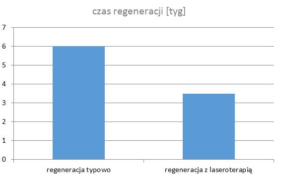 Ryc. 6. Porównanie typowego czasu regeneracji orazzzastosowaniem laseroterapii wysokoenergetycznej.