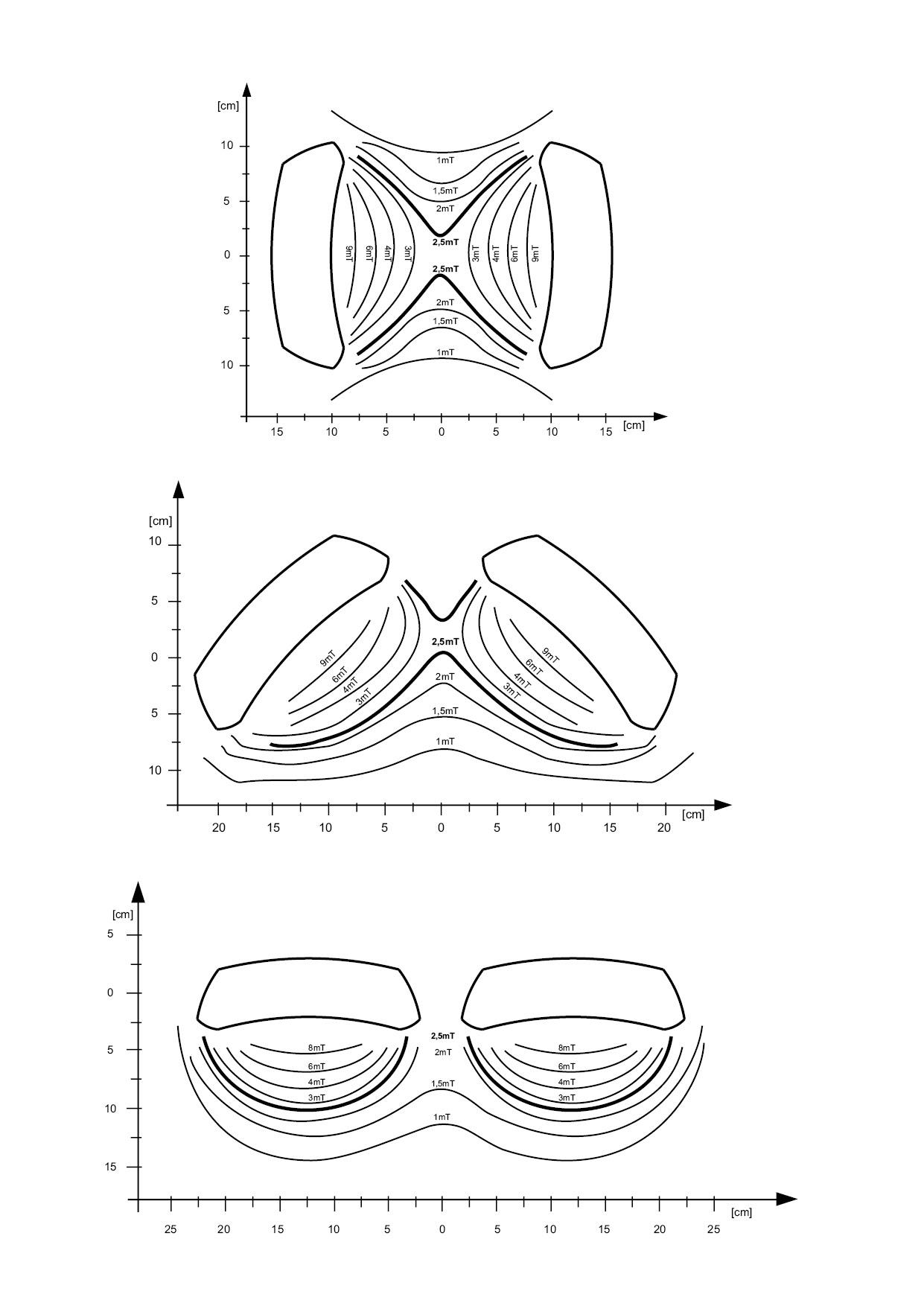 Magnetoterapia - przykładowy rozkład pola magnetycznego