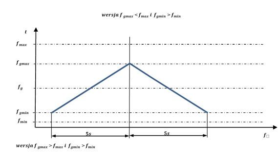 Spektrum częstoliwości PhysioMG - nowy wymiar magnetoterapii