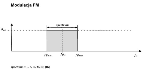 Spektrum częstoliwości PhysioMG