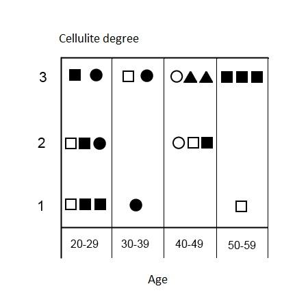 Cellulite degree