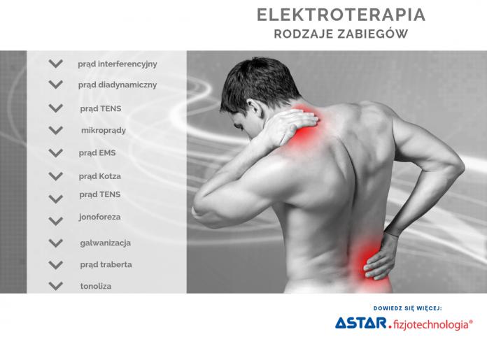 Elektroterapia-rodzaje zabiegów