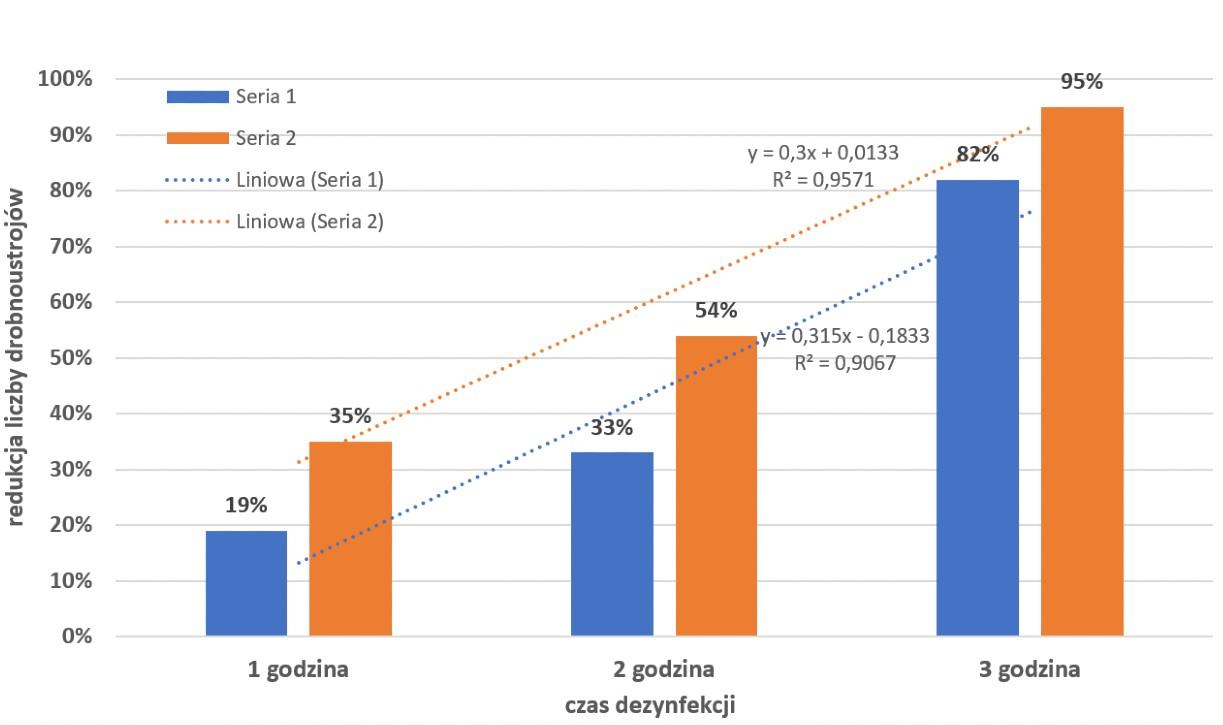 redukcja liczby drobnoustrojów